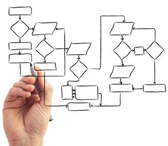 O que é Mapeamento de Processos? Quais são suas etapas? - Auctus